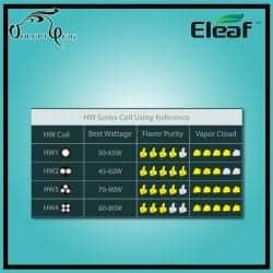 Résistances Eleaf ELLO HW1 0.2